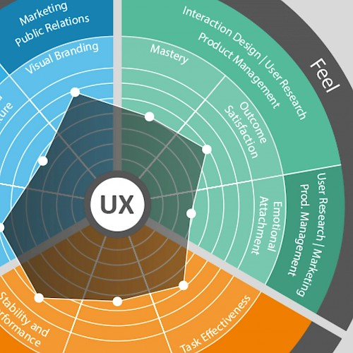 Quantified-UX-Modell